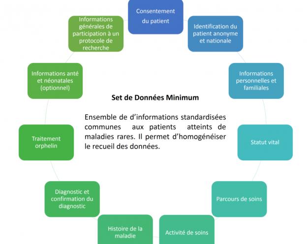 Set de données - BNDMR