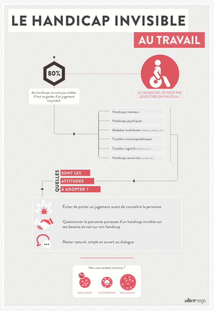 Infographie sur le handicap invisible au travail